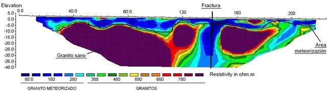 Localización de acuífero asociado a  fractura en granitos (perfil de tomografia eléctrica)