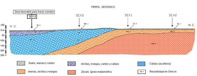 Perfil de sondeo eléctrico vertical (pinchar para ampliar)