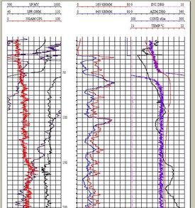 Testificación geofísica