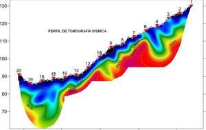 Perfil de tomografía  sísmica.Obra: Vigo (Galicia)