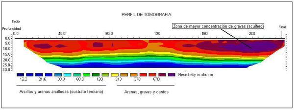 Estudio hidrogeológico ( búsqueda de acuíferos en llanuras y vegas de ríos)