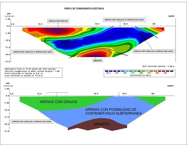 Estudio hidrogeologico (localización de acuíferos asociados  a fracturas)